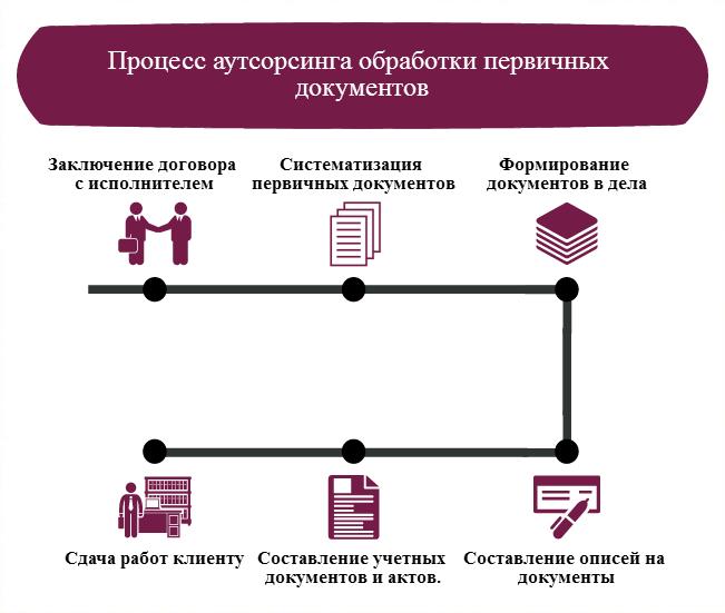 Аутсорсинг диплом применение енвд и осно одновременно
